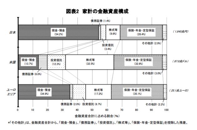 家計の金融資産日米欧比較