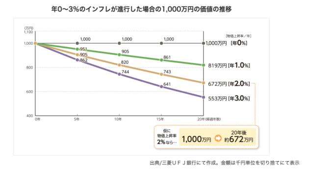 三菱UFJ インフレと貨幣価値