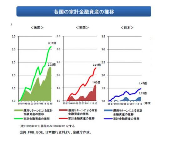 日米欧 金融資産の推移