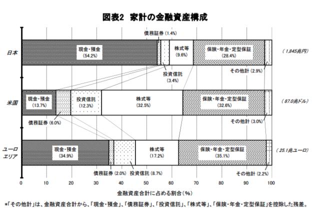 日米欧資金循環統計
