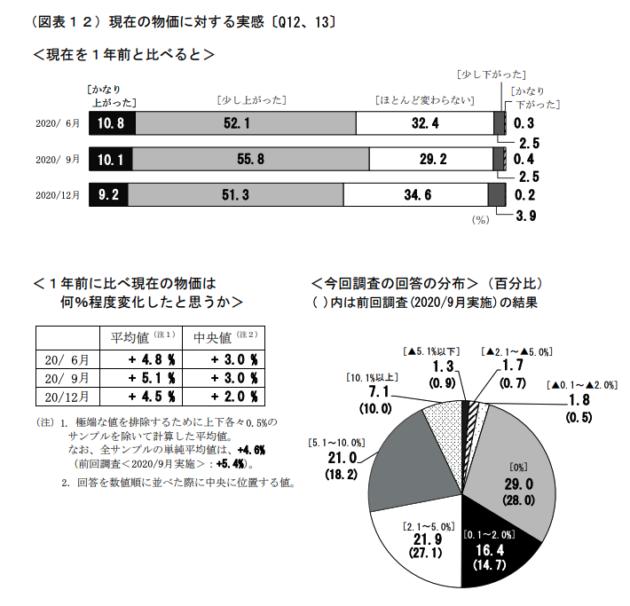 消費者庁物価調査