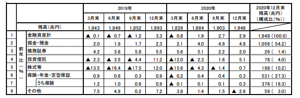 日銀資金循環統計