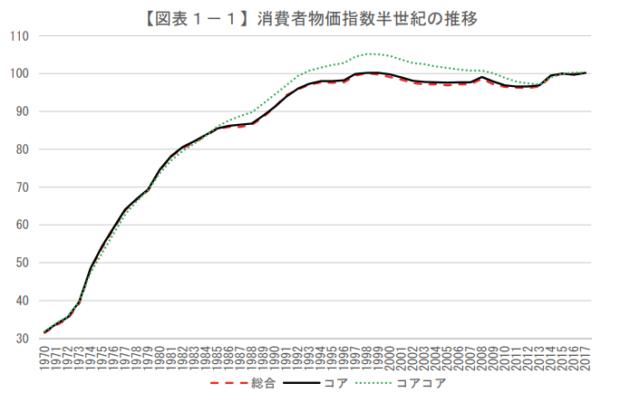 消費者物価指数半世紀