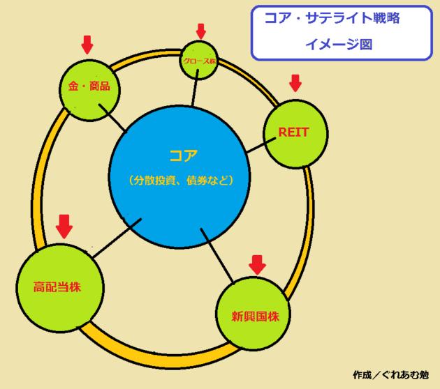 コア・サテライト戦略イメージ