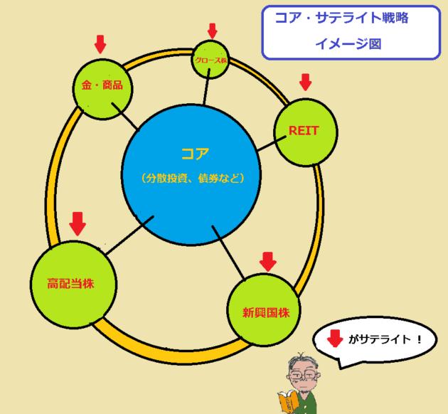 コアサテライト戦略イメージ図