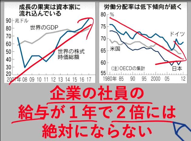 資本成長>労働分配
