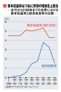 0~2100年のr>gのグラフ