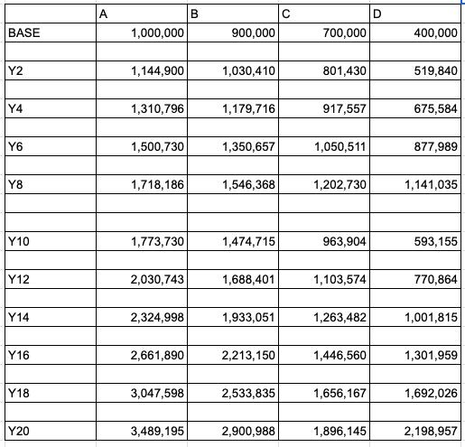 暴落2回20年の資産推移