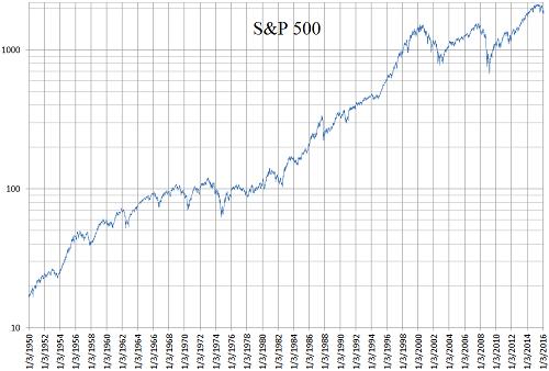 S&P500_1950-2016