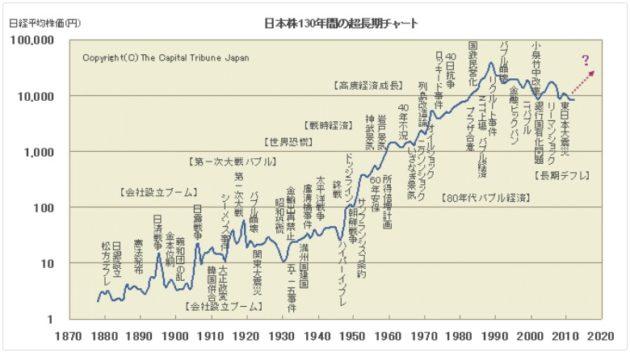 日経平均超長期チャート
