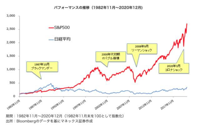 日米長期チャート