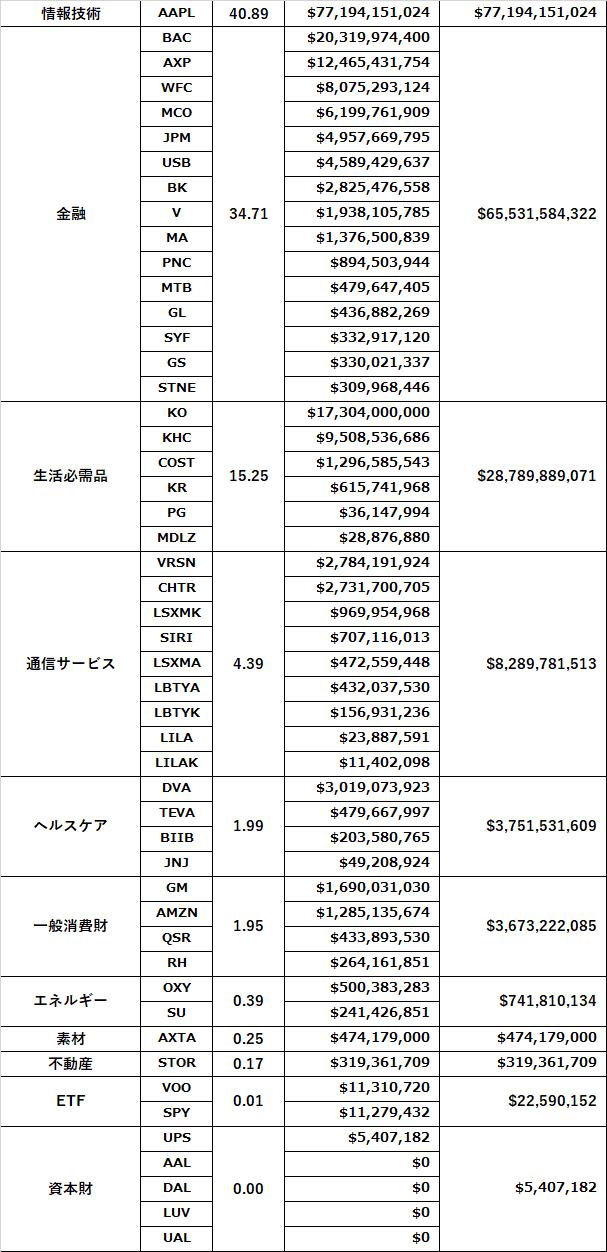 バークシャーハサウェイ保有株セクター別比率BD
