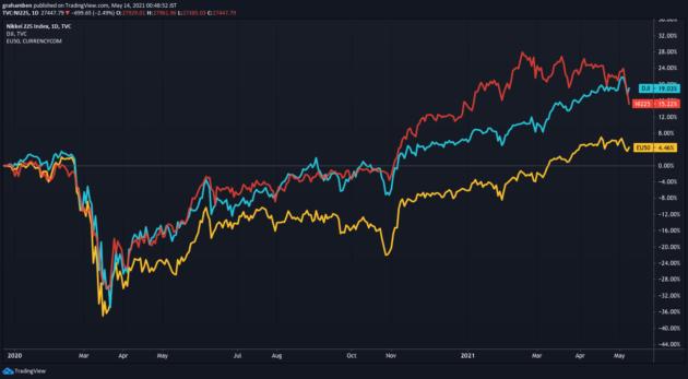 世界株価2020〜