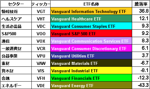 SP00セクター別騰落率