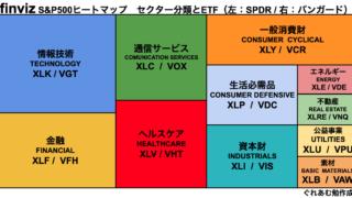 セクター分類とETF