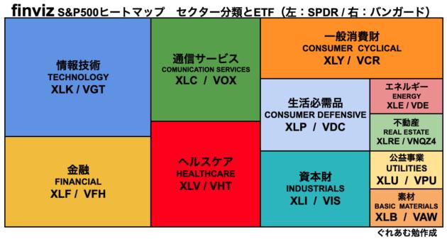 S&P500ヒートマップ簡略図