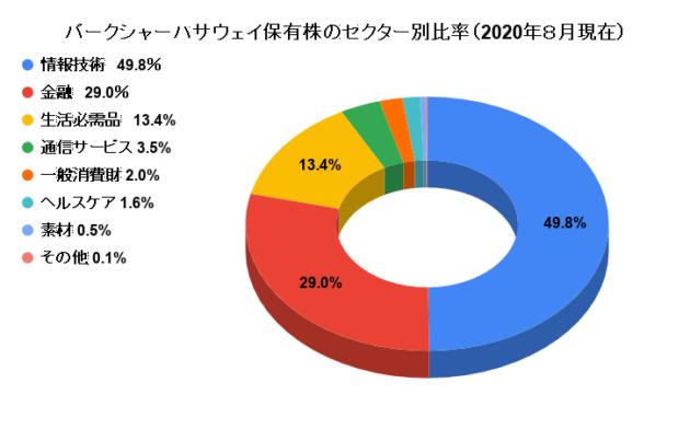バークシャーハサウェイ保有株のセクター別比率(2020年8月現在)