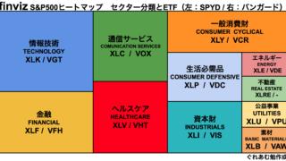 finviz S&P500ヒートマップ セクター分類とETF(左:SPYD / 右:バンガード)