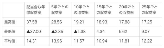 S&P500期間別騰落率