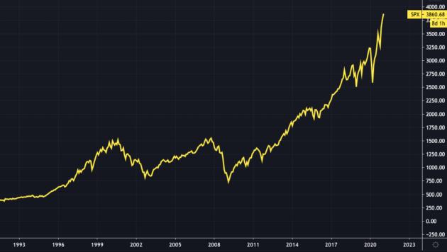 S&P500の30年チャート
