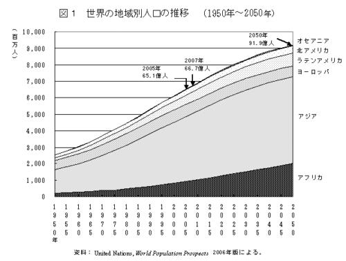 世界人口推移